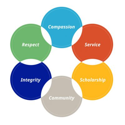 mission and values compassion, service, scholarship, community, integrity, respect