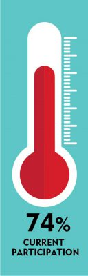 Maria Cares Fund Participation Thermometer