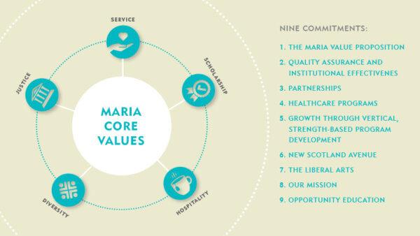 Maria core values: service, scholarship, hospitality, diversity, justice